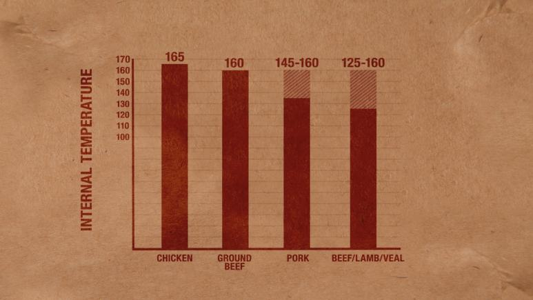 Meat Cook Temperature Graph