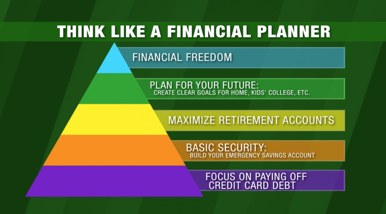Think Like a Financial Planner pyramid