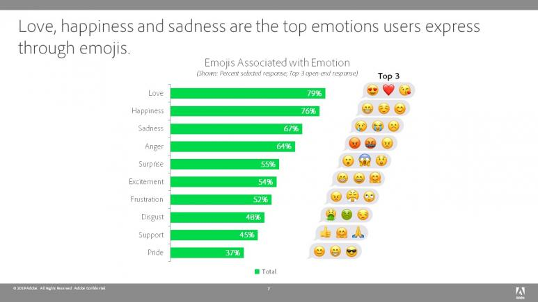 Emojis and Emotions
