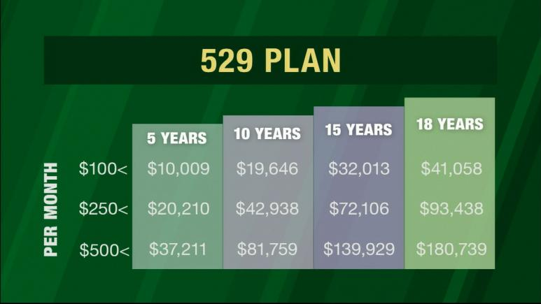 529 Plan Graphic
