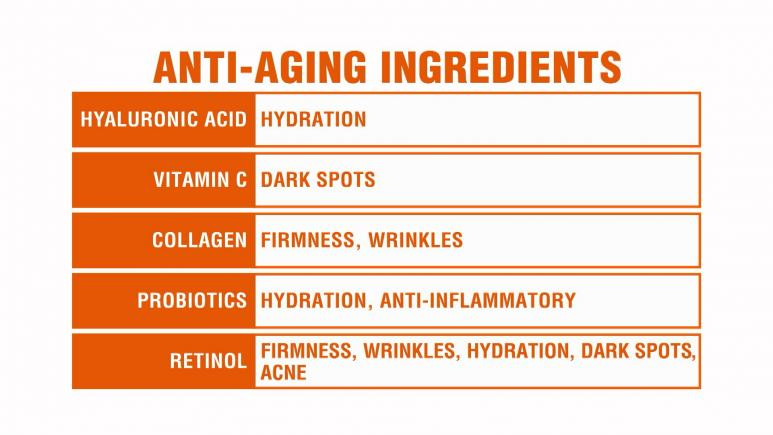 Anti-Aging Ingredients Graphic
